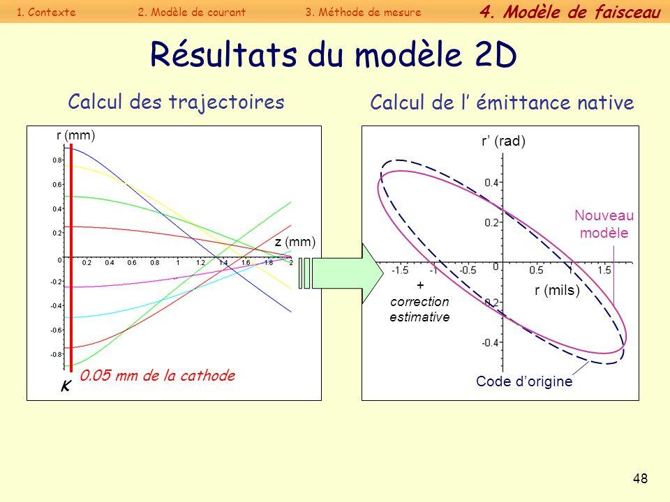 48 Résultats du modèle 2D Calcul des trajectoires Calcul de l émittance native 0.05 mm de la cathode K z (mm) r (mm) Code dorigine Nouveau modèle r (r