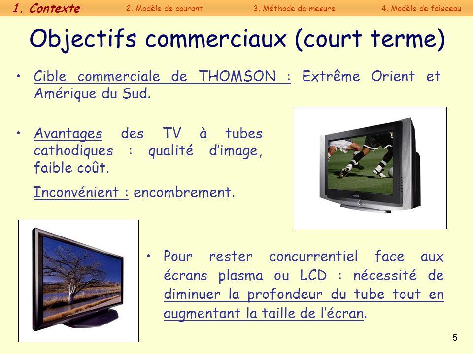 5 Objectifs commerciaux (court terme) Avantages des TV à tubes cathodiques : qualité dimage, faible coût. Inconvénient : encombrement. Pour rester con