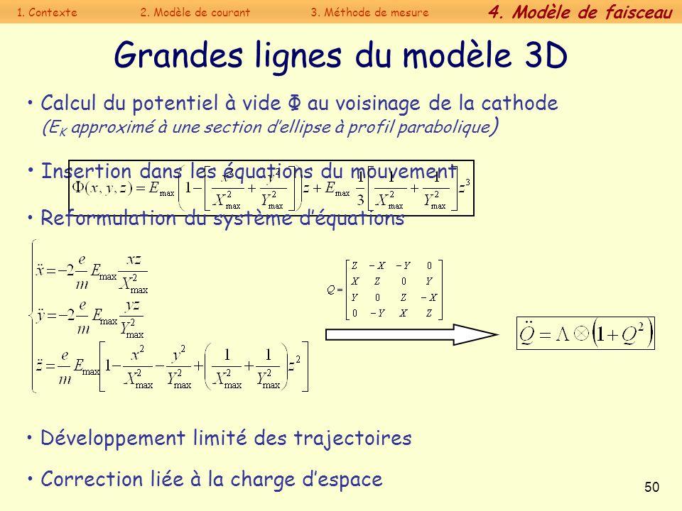 50 Grandes lignes du modèle 3D Calcul du potentiel à vide Φ au voisinage de la cathode (E K approximé à une section dellipse à profil parabolique ) Co