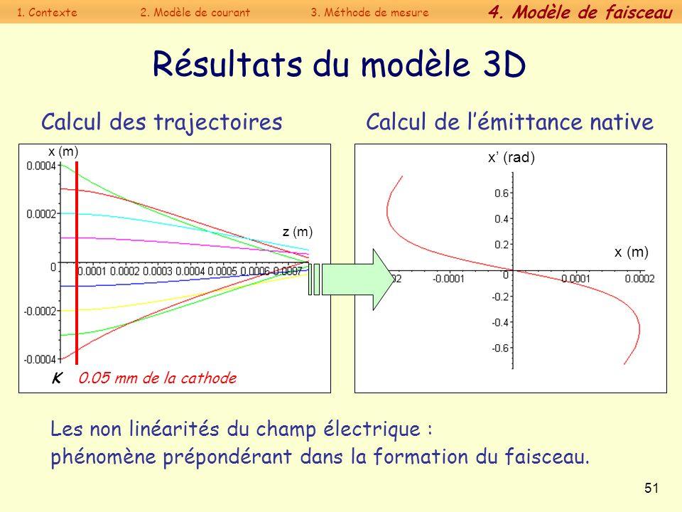 51 Résultats du modèle 3D Calcul des trajectoires Calcul de lémittance native Les non linéarités du champ électrique : phénomène prépondérant dans la