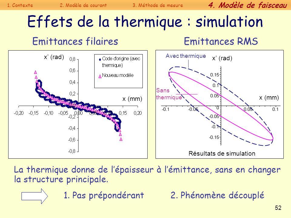 52 Effets de la thermique : simulation 1. Pas prépondérant Emittances filaires Emittances RMS La thermique donne de lépaisseur à lémittance, sans en c