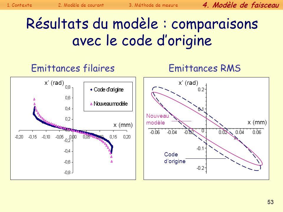 53 Résultats du modèle : comparaisons avec le code dorigine Emittances filaires Emittances RMS x (mm) x (rad) x (mm) Code dorigine Nouveau modèle 1. C