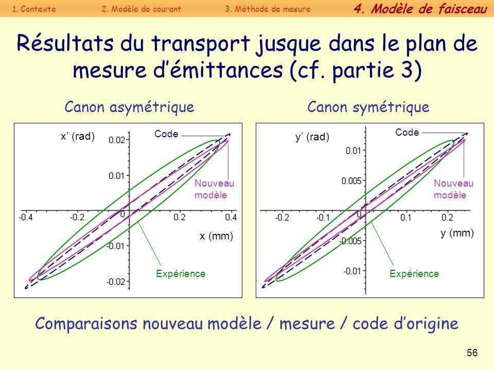 56 Résultats du transport jusque dans le plan de mesure démittances (cf. partie 3) Expérience x (rad) x (mm) Nouveau modèle Code Canon asymétriqueCano