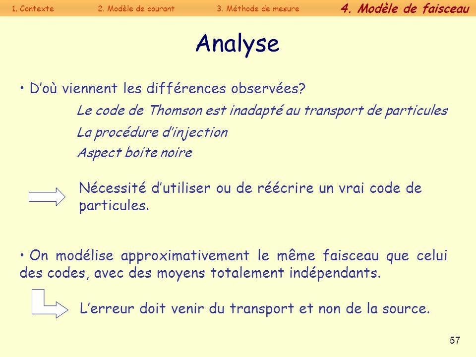 57 Analyse On modélise approximativement le même faisceau que celui des codes, avec des moyens totalement indépendants. Doù viennent les différences o