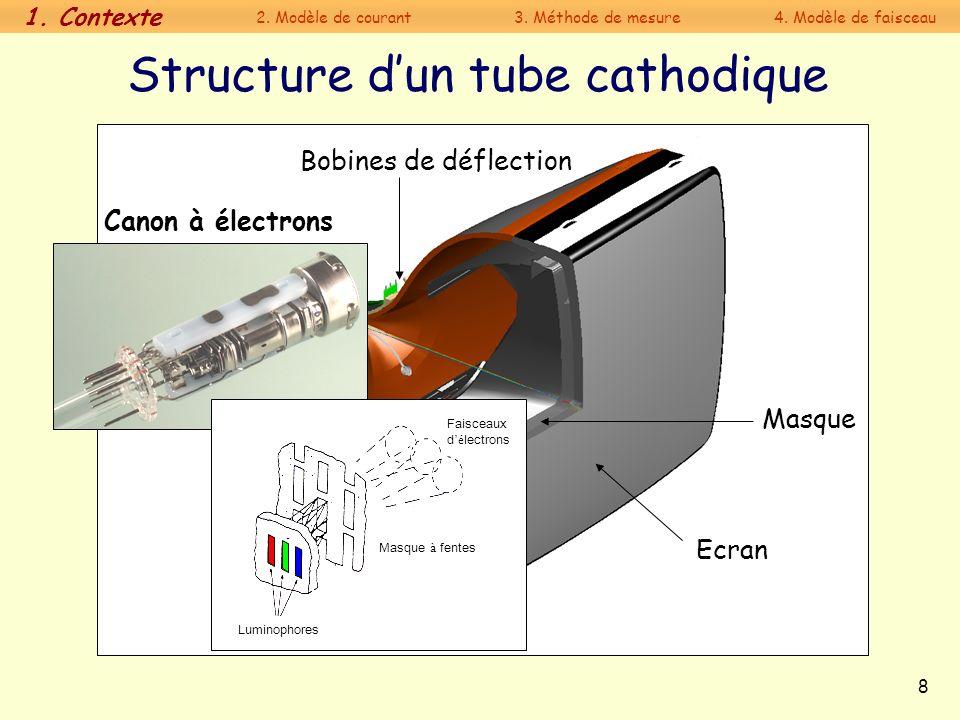 8 Canon à électrons Bobines de déflection Ecran Masque Structure dun tube cathodique Faisceaux d é lectrons Luminophores Masque à fentes 1. Contexte 2