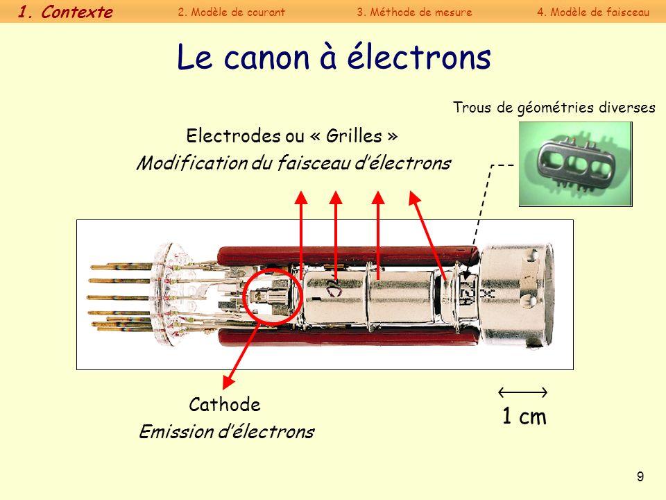 20 Résultats 2D : comparaison des caractéristiques courant tension Vérifications sur 2 différents types de canons, dans plusieurs configurations démission.