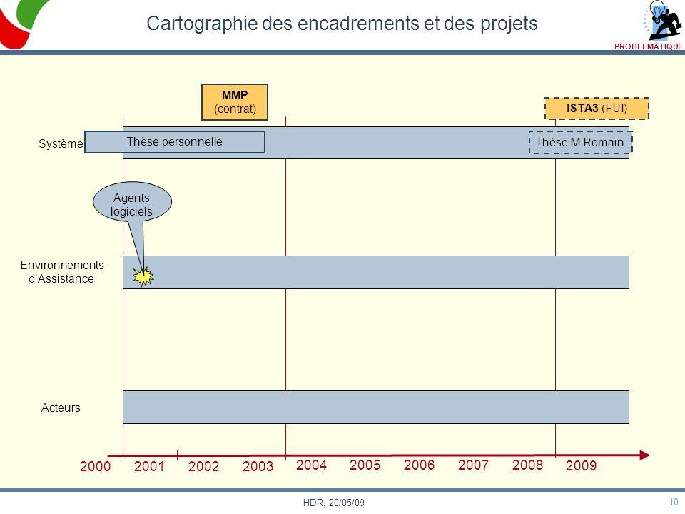 10 HDR, 20/05/09 Cartographie des encadrements et des projets Système Environnements dAssistance Acteurs 2000 200120022003 20042005200620072008 2009 T