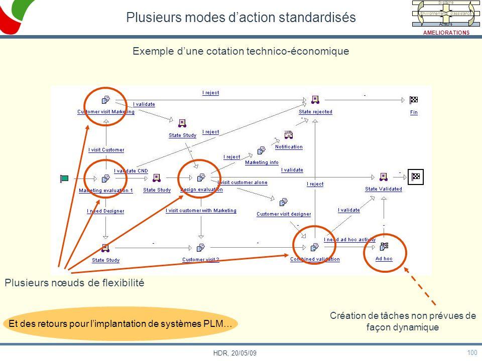 100 HDR, 20/05/09 Plusieurs modes daction standardisés Création de tâches non prévues de façon dynamique Exemple dune cotation technico-économique Plu