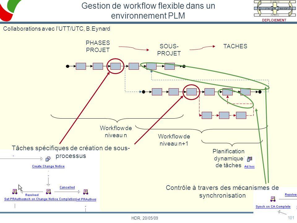 101 HDR, 20/05/09 Gestion de workflow flexible dans un environnement PLM PHASES PROJET SOUS- PROJET TACHES Workflow de niveau n Workflow de niveau n+1