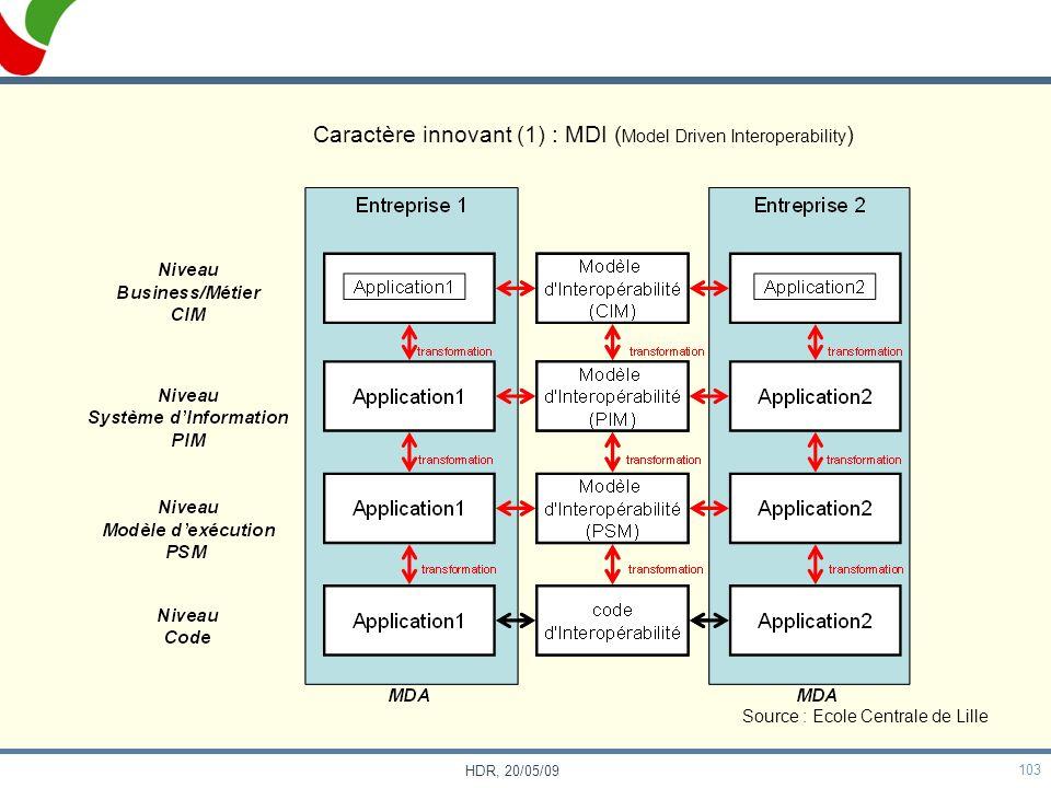 103 HDR, 20/05/09 Caractère innovant (1) : MDI ( Model Driven Interoperability ) Source : Ecole Centrale de Lille