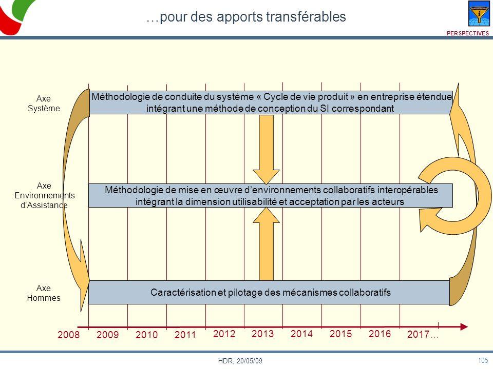 105 HDR, 20/05/09 …pour des apports transférables Axe Système Axe Environnements dAssistance Axe Hommes 2008 200920102011 20122013201420152016 2017… M