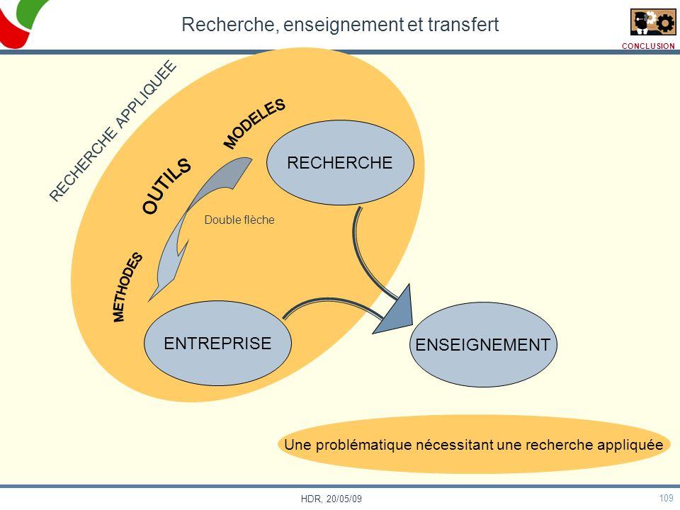 109 HDR, 20/05/09 Recherche, enseignement et transfert ENTREPRISE ENSEIGNEMENT RECHERCHE RECHERCHE APPLIQUEE Double flèche Une problématique nécessita