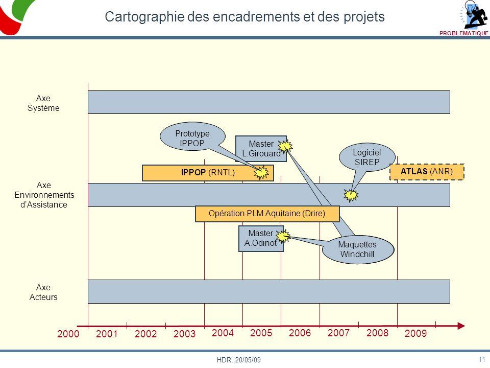 11 HDR, 20/05/09 Cartographie des encadrements et des projets Axe Système Axe Environnements dAssistance Axe Acteurs 2000 200120022003 200420052006200
