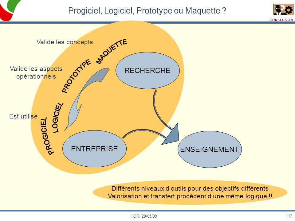 112 HDR, 20/05/09 Progiciel, Logiciel, Prototype ou Maquette ? ENTREPRISE ENSEIGNEMENT RECHERCHE Valide les concepts Valide les aspects opérationnels