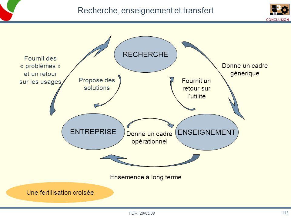113 HDR, 20/05/09 Recherche, enseignement et transfert ENTREPRISE ENSEIGNEMENT RECHERCHE Fournit des « problèmes » et un retour sur les usages Propose