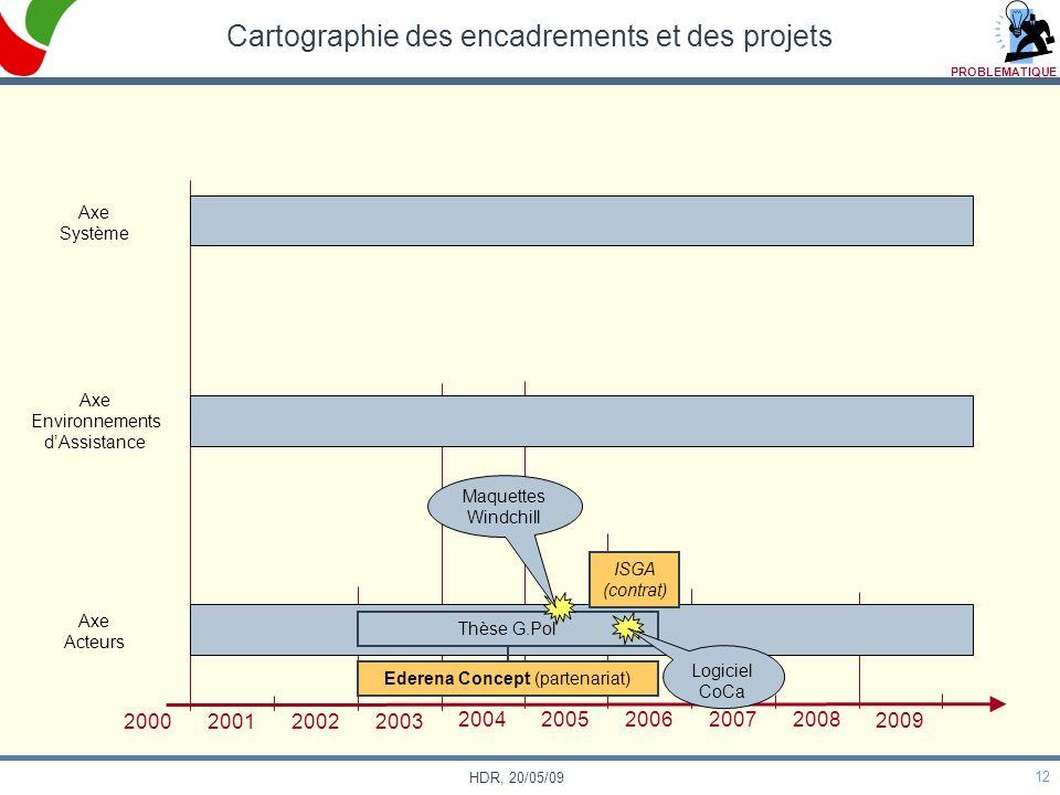 12 HDR, 20/05/09 Cartographie des encadrements et des projets Axe Système Axe Environnements dAssistance Axe Acteurs 2000 200120022003 200420052006200