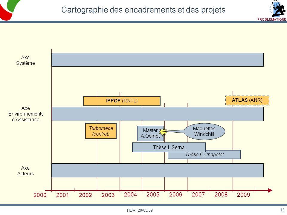13 HDR, 20/05/09 Thèse E.Chapotot Cartographie des encadrements et des projets Axe Système Axe Environnements dAssistance Axe Acteurs 2000 20012002200