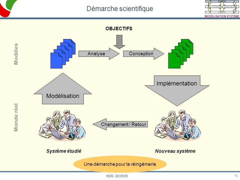 16 HDR, 20/05/09 Démarche scientifique Modèles Monde réel Système étudiéNouveau système OBJECTIFS Modélisation Analyse Conception Implémentation Chang