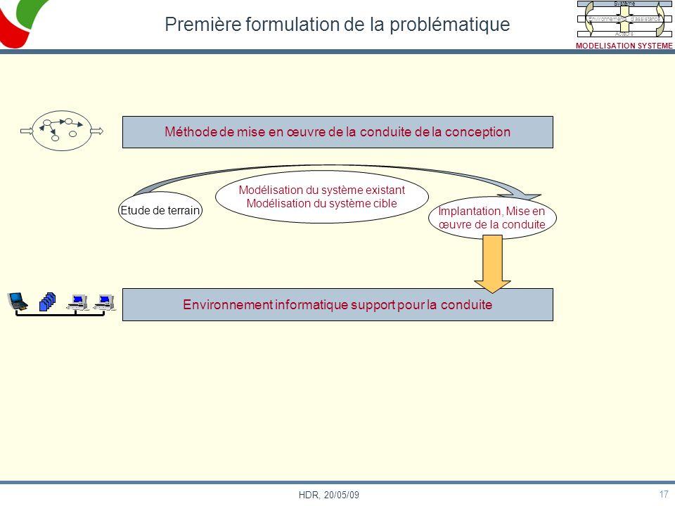 17 HDR, 20/05/09 Première formulation de la problématique Méthode de mise en œuvre de la conduite de la conception Etude de terrain Modélisation du sy