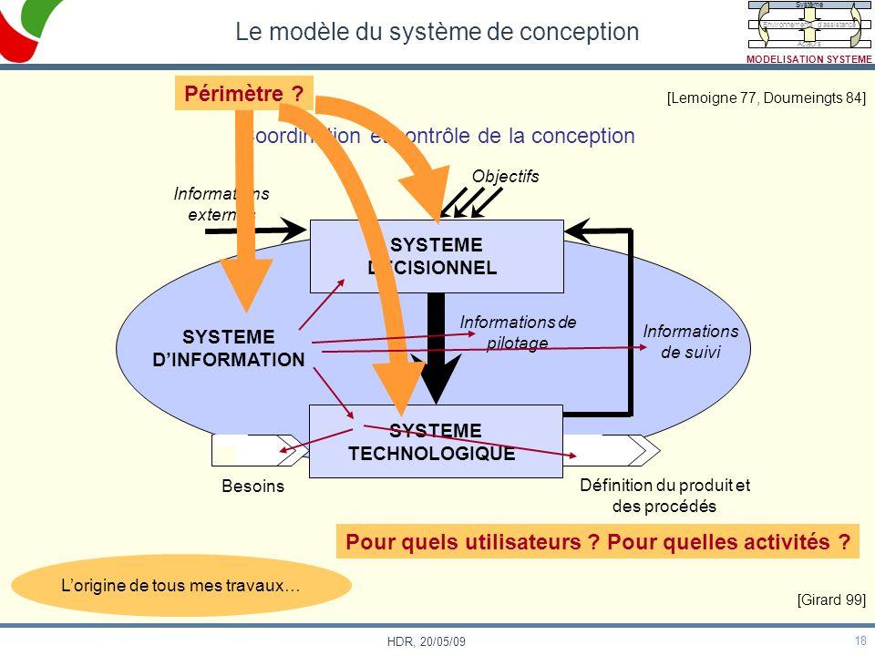 18 HDR, 20/05/09 Le modèle du système de conception Coordination et contrôle de la conception Informations de suivi Objectifs Informations externes SY