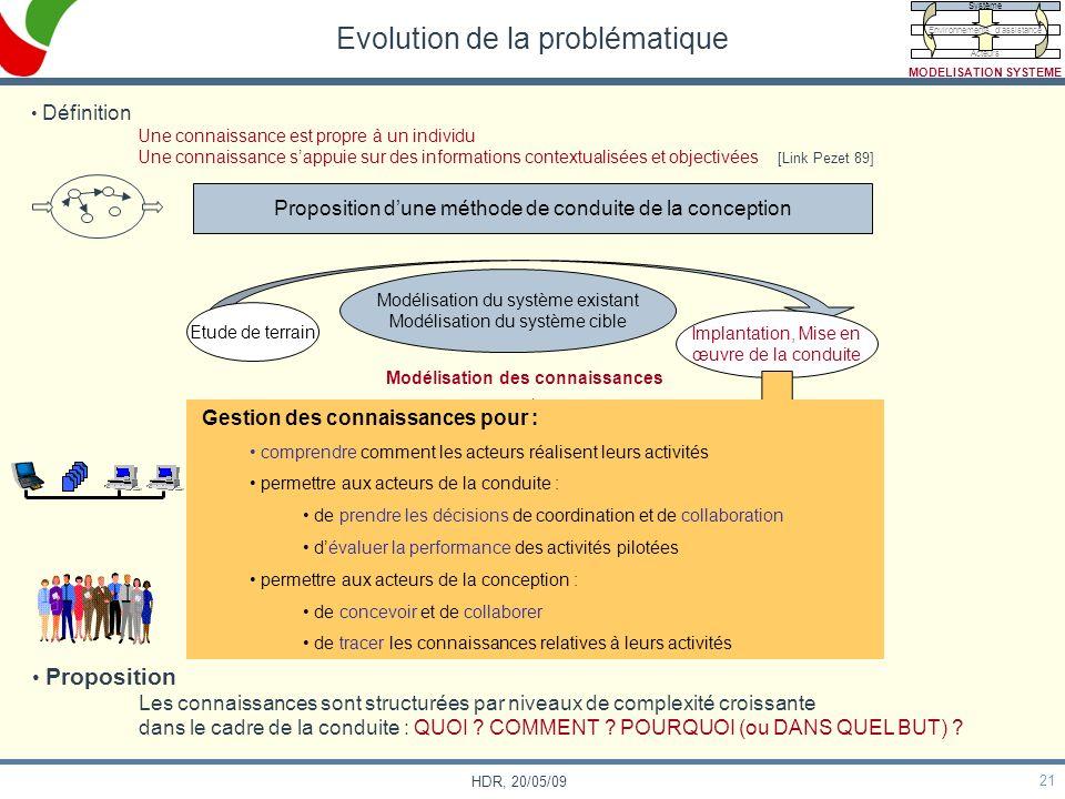 21 HDR, 20/05/09 Evolution de la problématique Proposition dune méthode de conduite de la conception Modélisation du système existant Modélisation du
