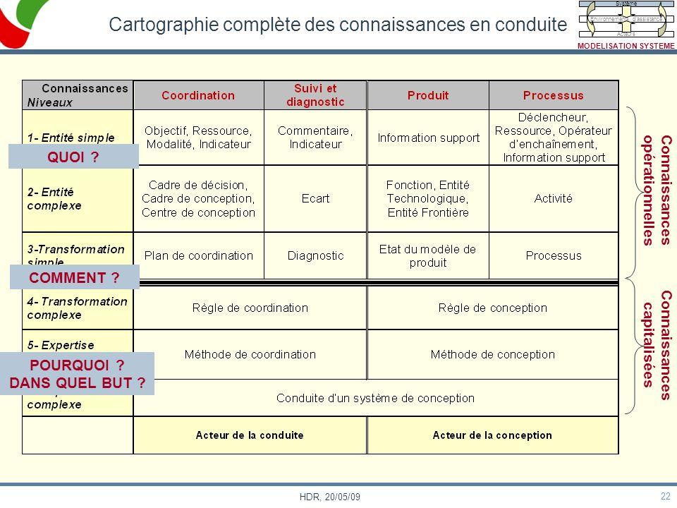 22 HDR, 20/05/09 Cartographie complète des connaissances en conduite Connaissances capitalisées Connaissances opérationnelles QUOI ? COMMENT ? POURQUO