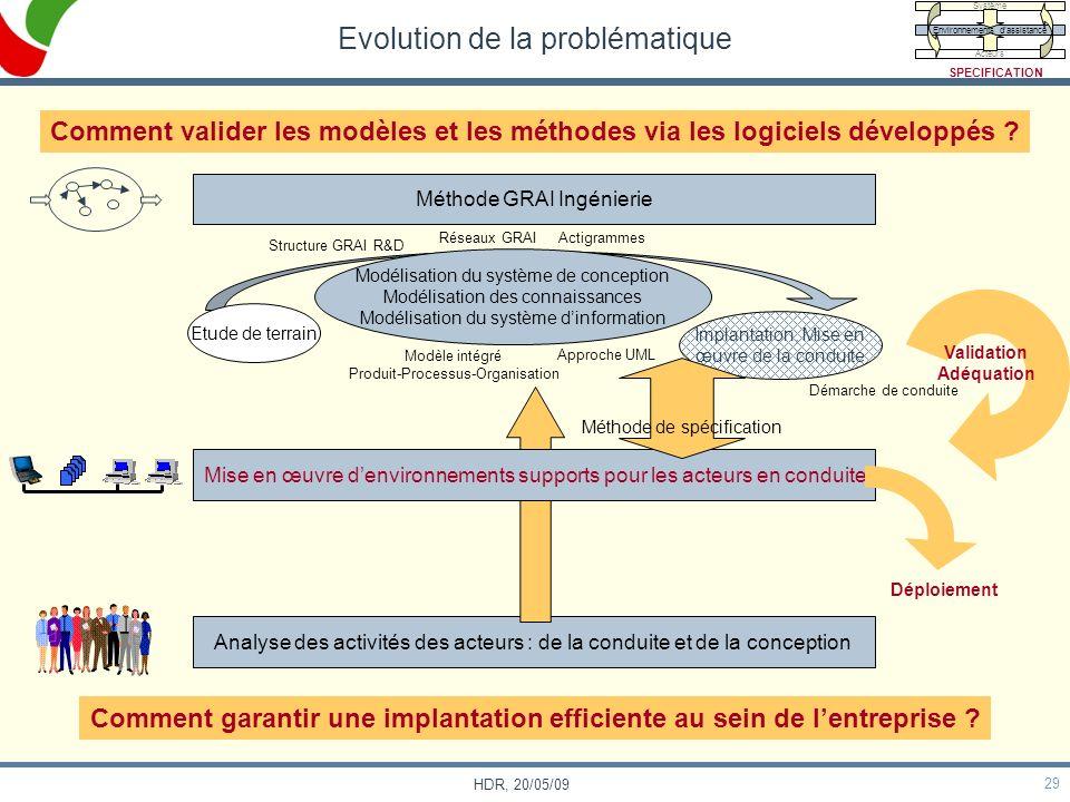 29 HDR, 20/05/09 Démarche de conduite Analyse des activités des acteurs : de la conduite et de la conception Evolution de la problématique Méthode GRA