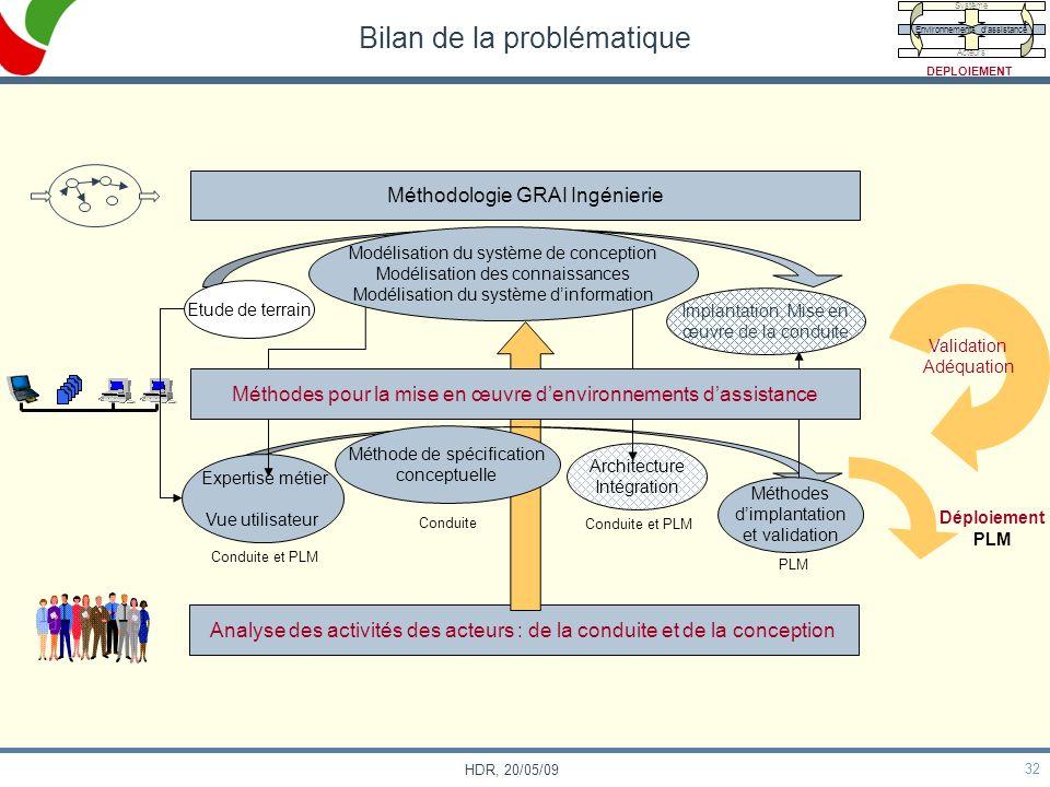32 HDR, 20/05/09 Analyse des activités des acteurs : de la conduite et de la conception Bilan de la problématique Méthodologie GRAI Ingénierie Experti