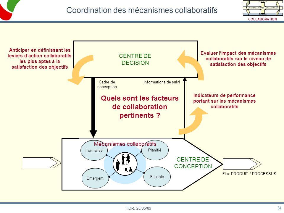 34 HDR, 20/05/09 Coordination des mécanismes collaboratifs Flux PRODUIT / PROCESSUS CENTRE DE DECISION CENTRE DE CONCEPTION Informations de suiviCadre