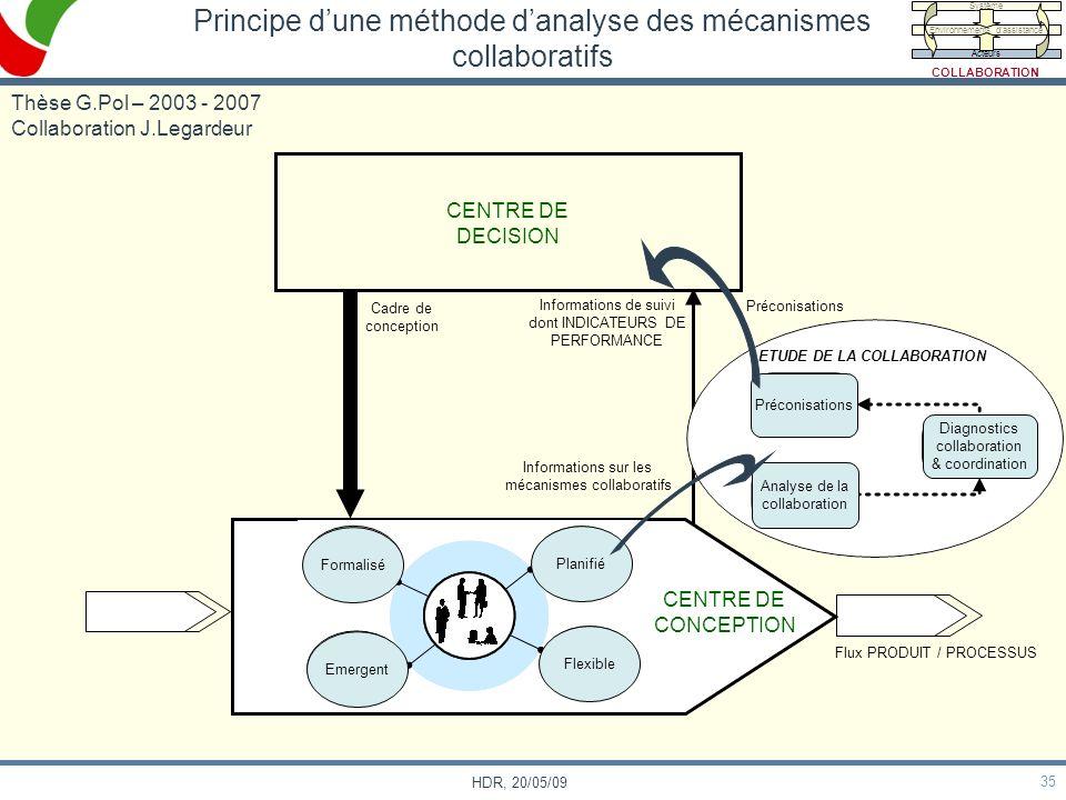 35 HDR, 20/05/09 Principe dune méthode danalyse des mécanismes collaboratifs Flux PRODUIT / PROCESSUS CENTRE DE DECISION CENTRE DE CONCEPTION Informat