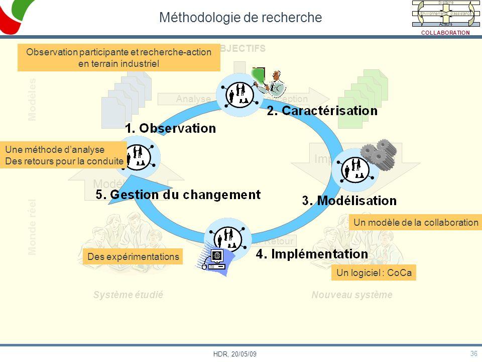 36 HDR, 20/05/09 Méthodologie de recherche Modèles Monde réel Système étudiéNouveau système OBJECTIFS Modélisation Analyse Conception Implémentation C