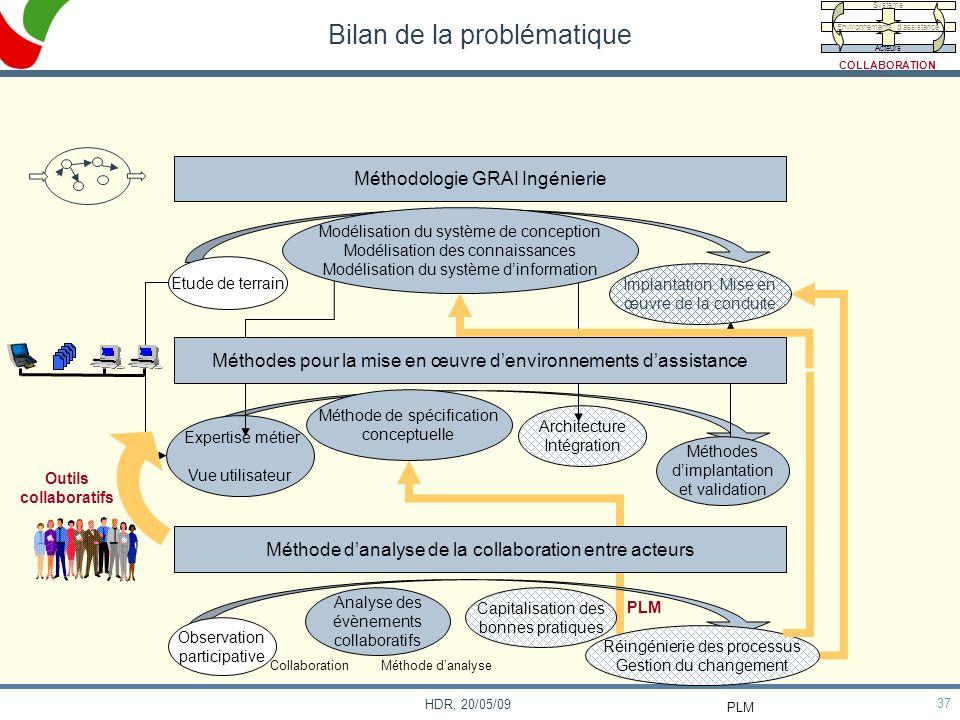 37 HDR, 20/05/09 Méthode danalyse de la collaboration entre acteurs Bilan de la problématique Méthodologie GRAI Ingénierie Observation participative A
