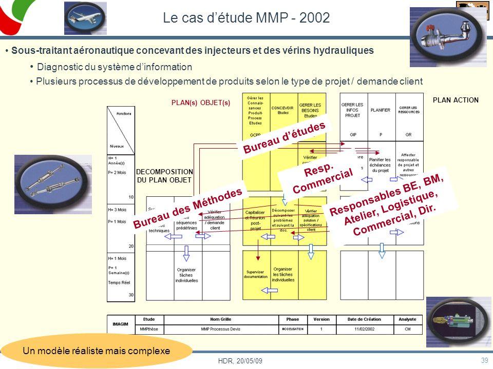 PROJETS 39 HDR, 20/05/09 Le cas détude MMP - 2002 Sous-traitant aéronautique concevant des injecteurs et des vérins hydrauliques Diagnostic du système
