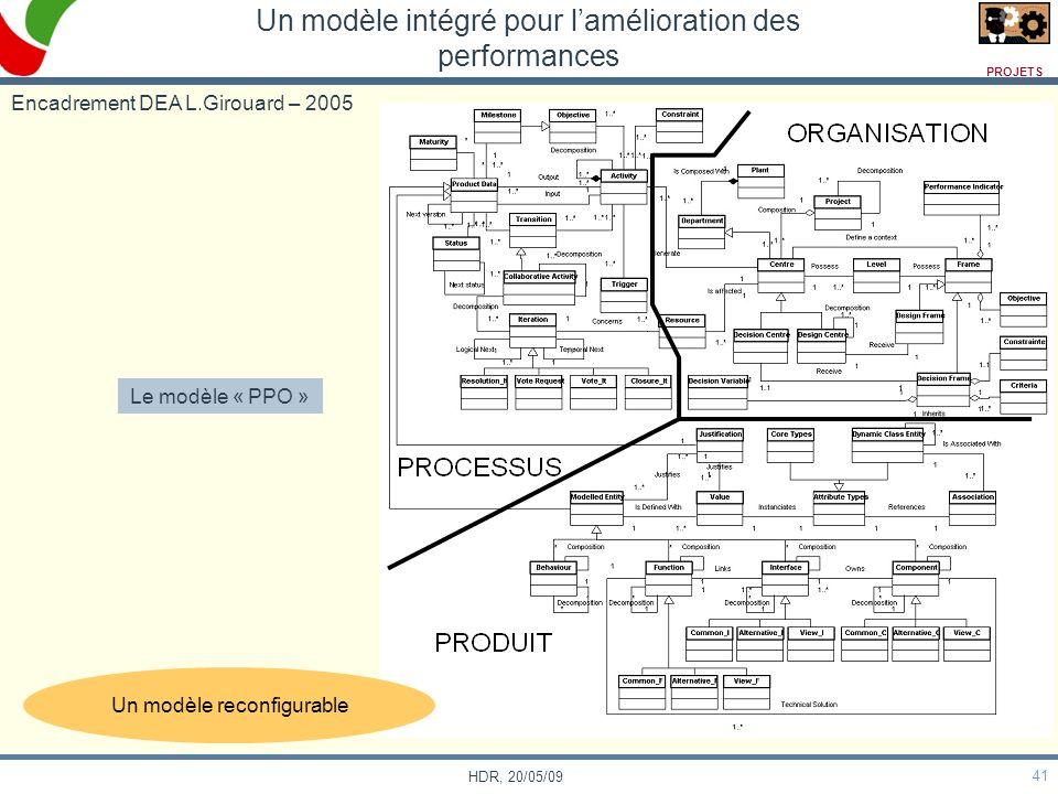 41 HDR, 20/05/09 Un modèle intégré pour lamélioration des performances Encadrement DEA L.Girouard – 2005 Le modèle « PPO » Un modèle reconfigurable PR