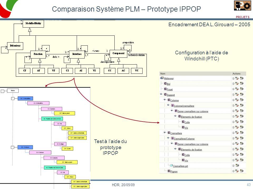 43 HDR, 20/05/09 Comparaison Système PLM – Prototype IPPOP Configuration à laide de Windchill (PTC) Test à laide du prototype IPPOP Encadrement DEA L.