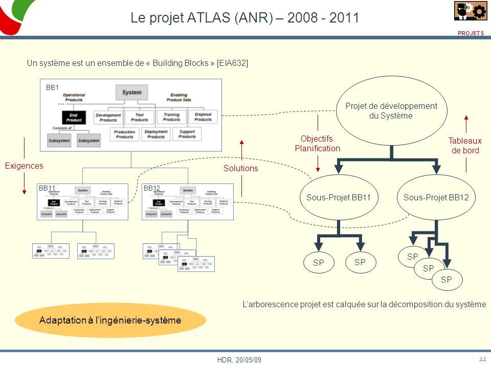 44 HDR, 20/05/09 Le projet ATLAS (ANR) – 2008 - 2011 Un système est un ensemble de « Building Blocks » [EIA632] Projet de développement du Système Sou