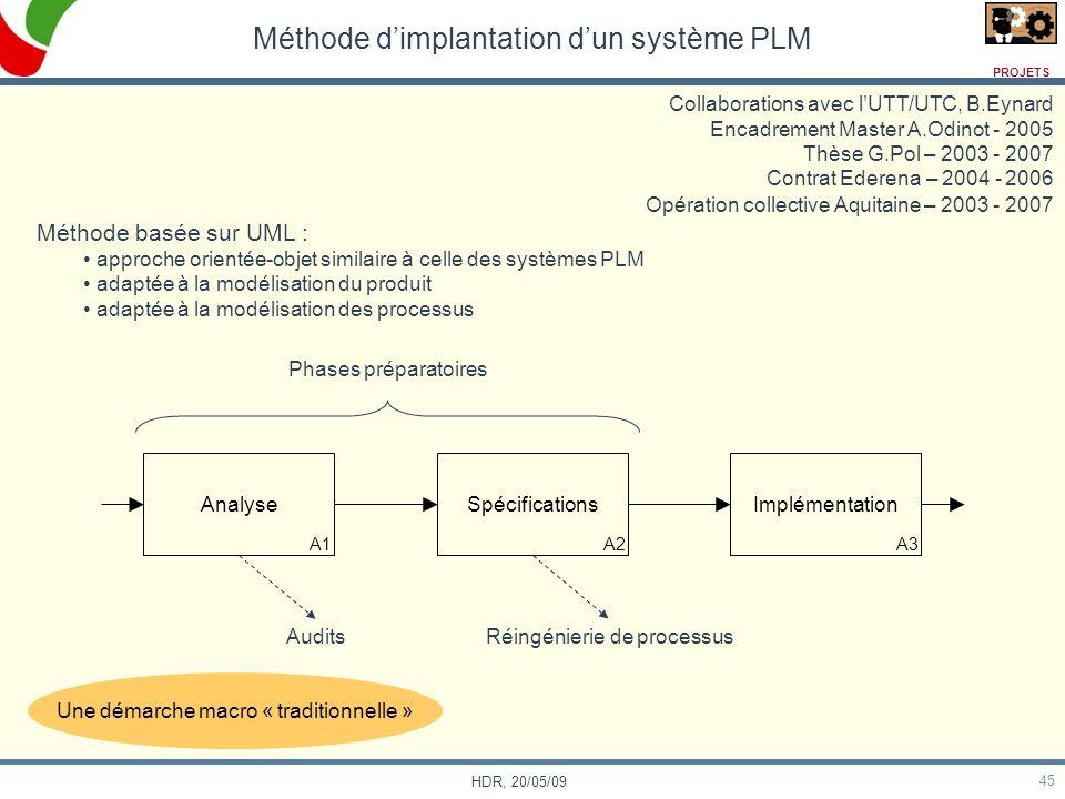 45 HDR, 20/05/09 Méthode dimplantation dun système PLM Collaborations avec lUTT/UTC, B.Eynard Encadrement Master A.Odinot - 2005 Thèse G.Pol – 2003 -