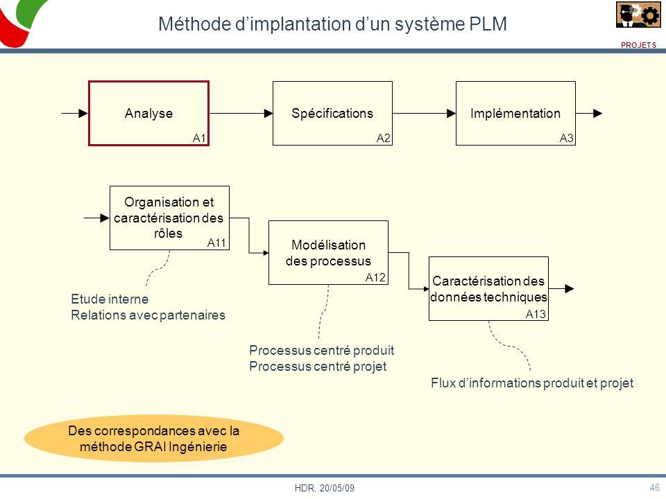 46 HDR, 20/05/09 Méthode dimplantation dun système PLM Analyse A1 Spécifications A2 Implémentation A3 Organisation et caractérisation des rôles A11 Mo