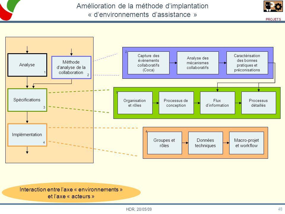 48 HDR, 20/05/09 Amélioration de la méthode dimplantation « denvironnements dassistance » Analyse Spécifications Implémentation Méthode danalyse de la