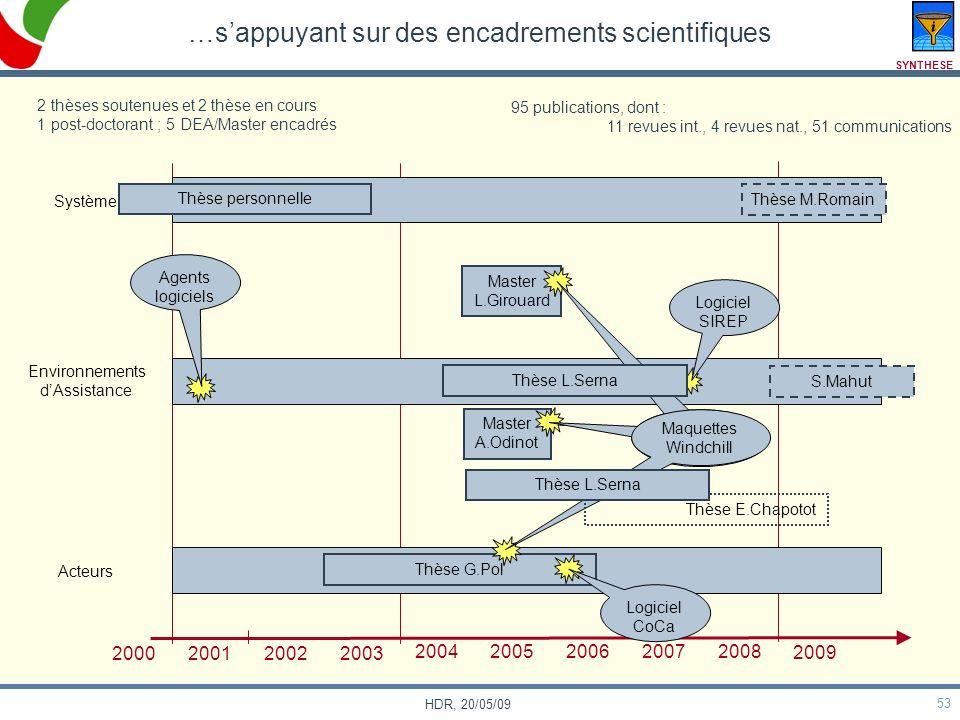 53 HDR, 20/05/09 …sappuyant sur des encadrements scientifiques Système Environnements dAssistance Acteurs 2000 200120022003 20042005200620072008 2009