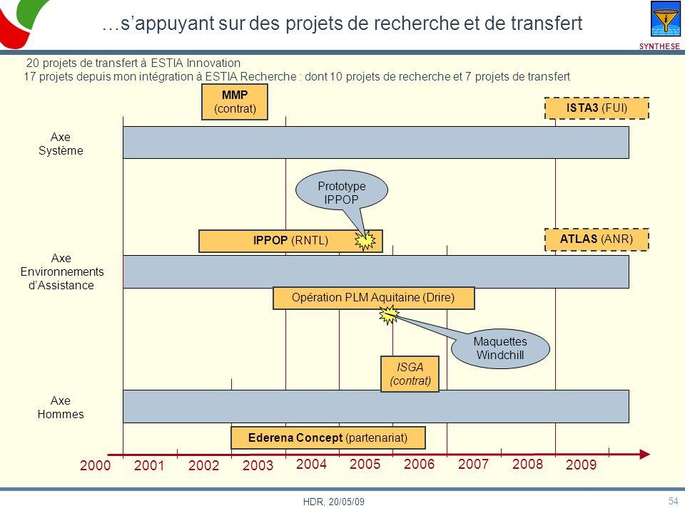54 HDR, 20/05/09 …sappuyant sur des projets de recherche et de transfert Axe Système Axe Environnements dAssistance Axe Hommes 2000 200120022003 20042