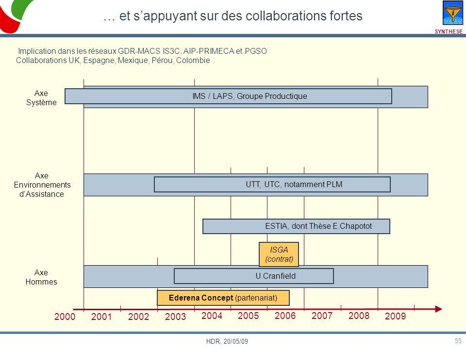 55 HDR, 20/05/09 … et sappuyant sur des collaborations fortes Axe Système Axe Environnements dAssistance Axe Hommes 2000 200120022003 2004200520062007