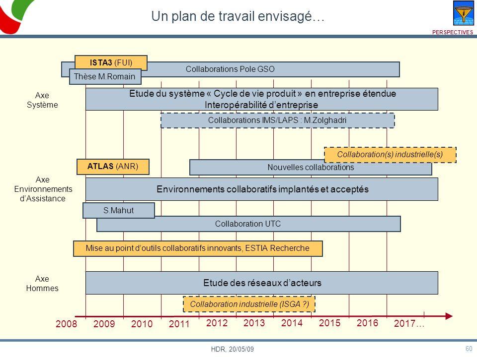 60 HDR, 20/05/09 Collaborations Pole GSO Un plan de travail envisagé… Axe Système Axe Environnements dAssistance Axe Hommes 2008 200920102011 20122013