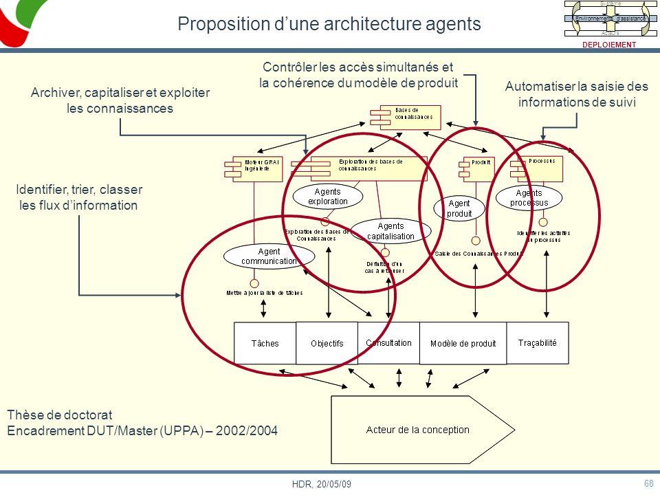 68 HDR, 20/05/09 Proposition dune architecture agents Identifier, trier, classer les flux dinformation Archiver, capitaliser et exploiter les connaiss