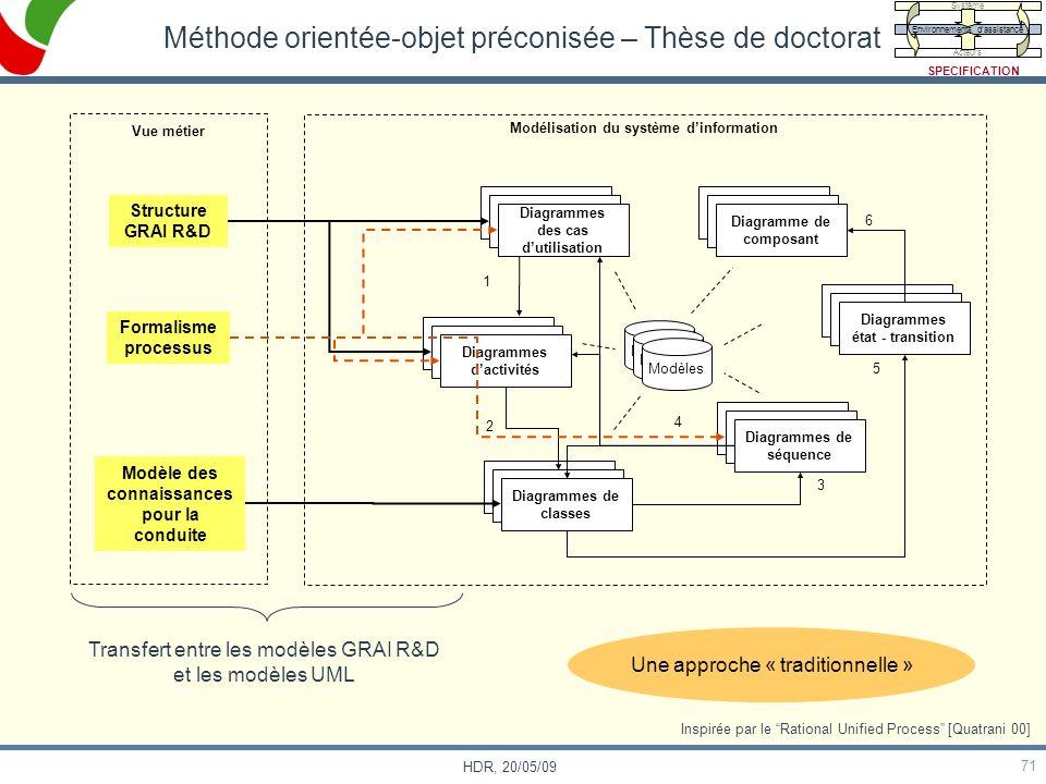 71 HDR, 20/05/09 Méthode orientée-objet préconisée – Thèse de doctorat Modèles Diagrammes des cas dutilisation Diagrammes dactivités Diagrammes de cla