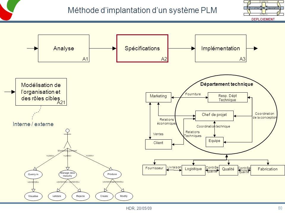 80 HDR, 20/05/09 Méthode dimplantation dun système PLM Analyse A1 Spécifications A2 Implémentation A3 Client Marketing Resp. Dépt Technique Chef de pr
