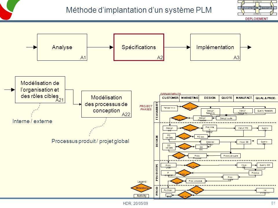 81 HDR, 20/05/09 Méthode dimplantation dun système PLM Analyse A1 Spécifications A2 Implémentation A3 Modélisation de lorganisation et des rôles cible