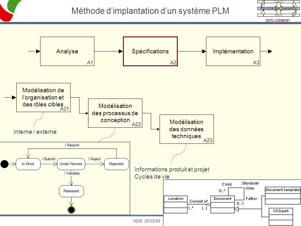 82 HDR, 20/05/09 Méthode dimplantation dun système PLM Analyse A1 Spécifications A2 Implémentation A3 Modélisation de lorganisation et des rôles cible