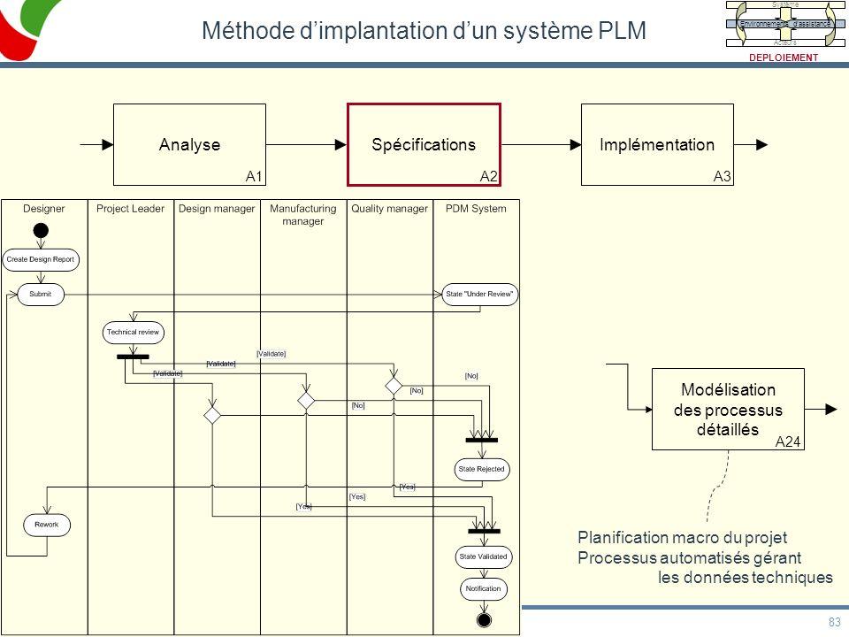 83 HDR, 20/05/09 Méthode dimplantation dun système PLM Analyse A1 Spécifications A2 Implémentation A3 Modélisation de lorganisation et des rôles cible
