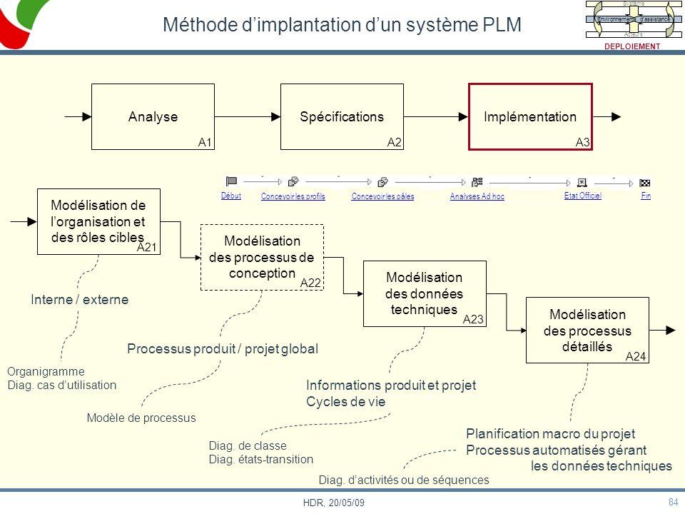 84 HDR, 20/05/09 Méthode dimplantation dun système PLM Analyse A1 Spécifications A2 Implémentation A3 Modélisation de lorganisation et des rôles cible